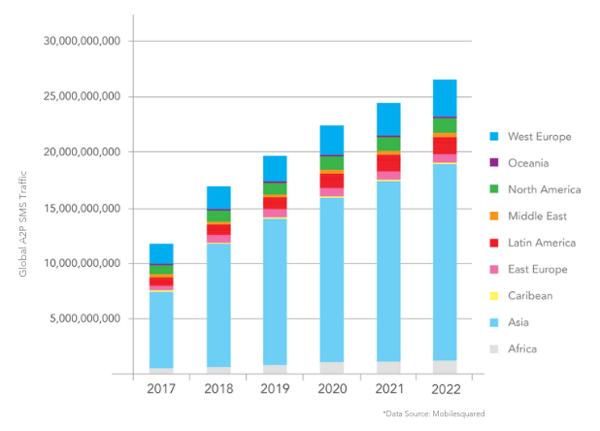 Global A2P SMS Traffic 2017-2022 Final