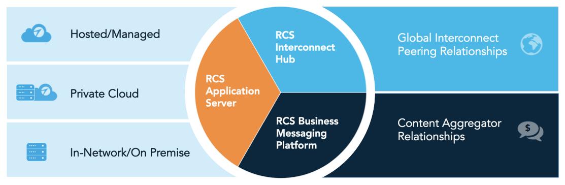Interop RCS BM Platform